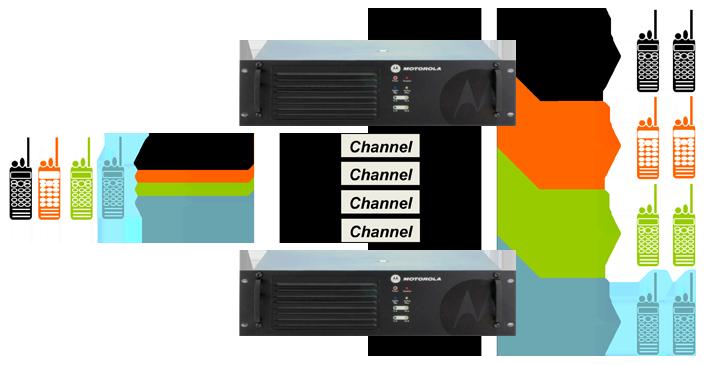 Rádiové sítě - Capacity Plus