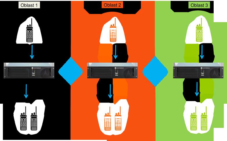 Rádiové sítě - IP Site Connect