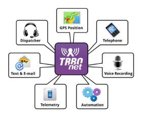 komunikační systémy - přehled funkcí