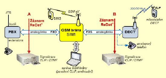 Záznam hovoru - nahrávání GSM brány