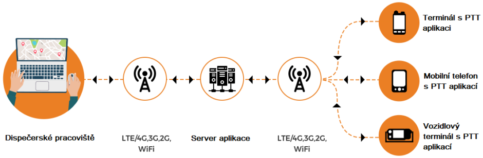 PTT komunikace
